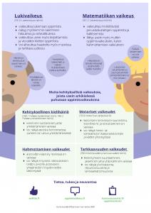 Infograafi kehityksellisistä oppimisvaikeuksista